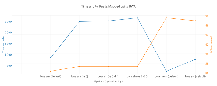 This graph describes the time required and accuracy of each algorithm in BWA.  The algorithms are listed along the X axis with the settings chosen in parentheses.  Time is on Y1, in seconds.  Accuracy is depicted on Y2 as % Reads that successfully mapped to the reference genome.  Notice that bwa-aln is slower and less accurate than the newer bwa-mem and bwasw.