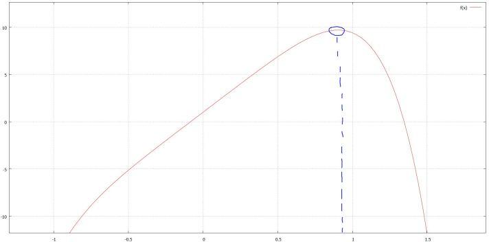 f (x) = −2x^6 − 1.6x^4 + 12x + 1