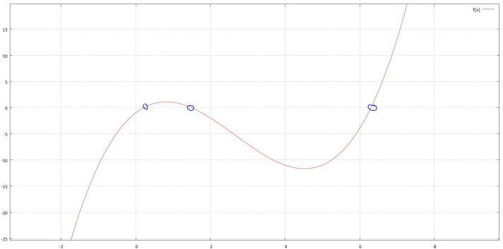 f(x) = -1 + 5.5x -4x^2 + 0.5x^3